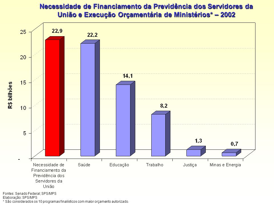 Necessidade de Financiamento da Previdência dos Servidores da União e Execução Orçamentária de Ministérios* – 2002