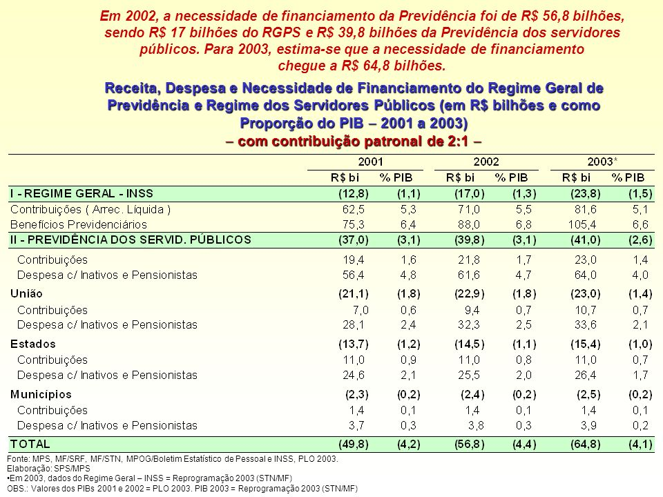Em 2002, a necessidade de financiamento da Previdência foi de R$ 56,8 bilhões, sendo R$ 17 bilhões do RGPS e R$ 39,8 bilhões da Previdência dos servidores públicos. Para 2003, estima-se que a necessidade de financiamento chegue a R$ 64,8 bilhões.