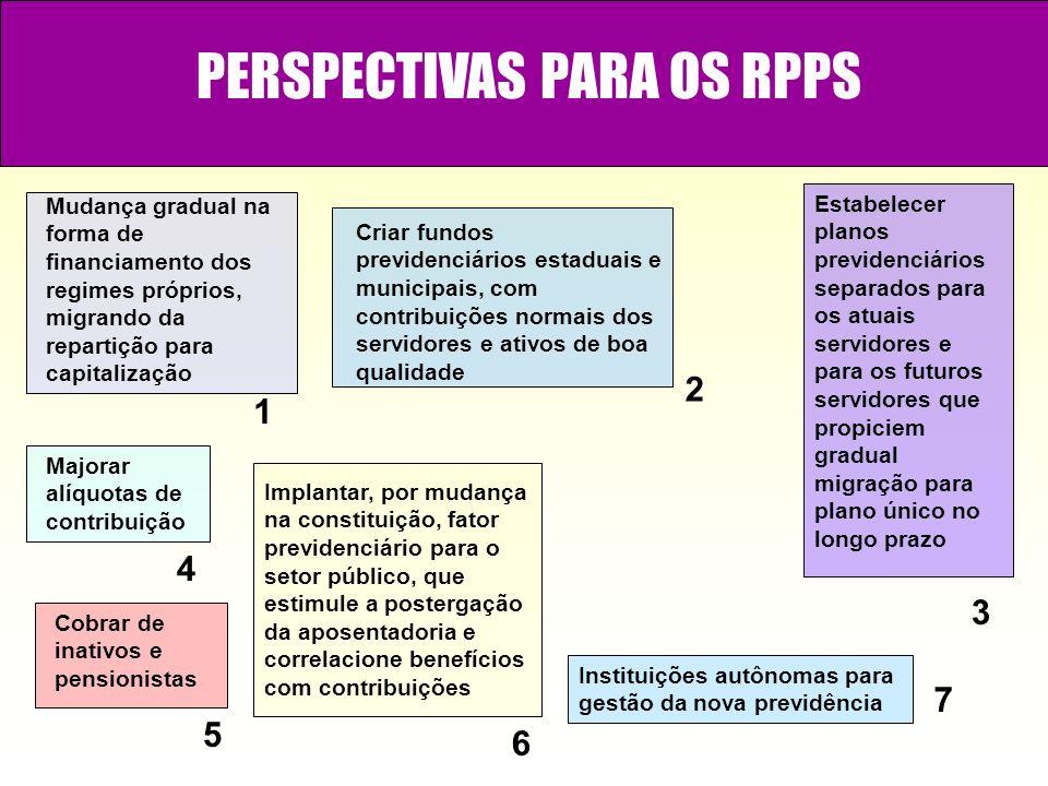 PERSPECTIVAS PARA OS RPPS
