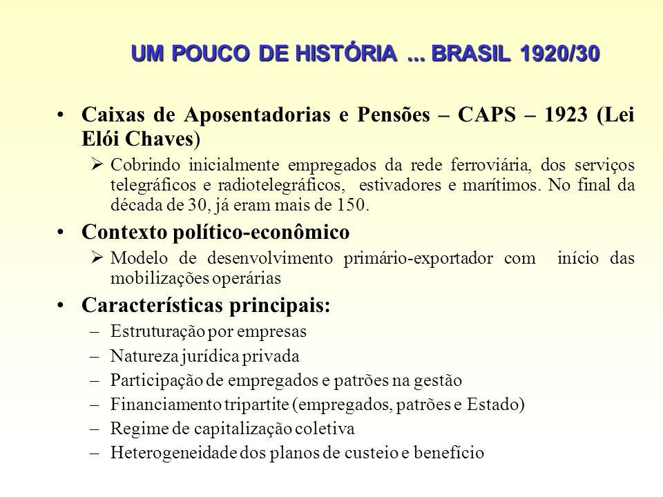 UM POUCO DE HISTÓRIA ... BRASIL 1920/30