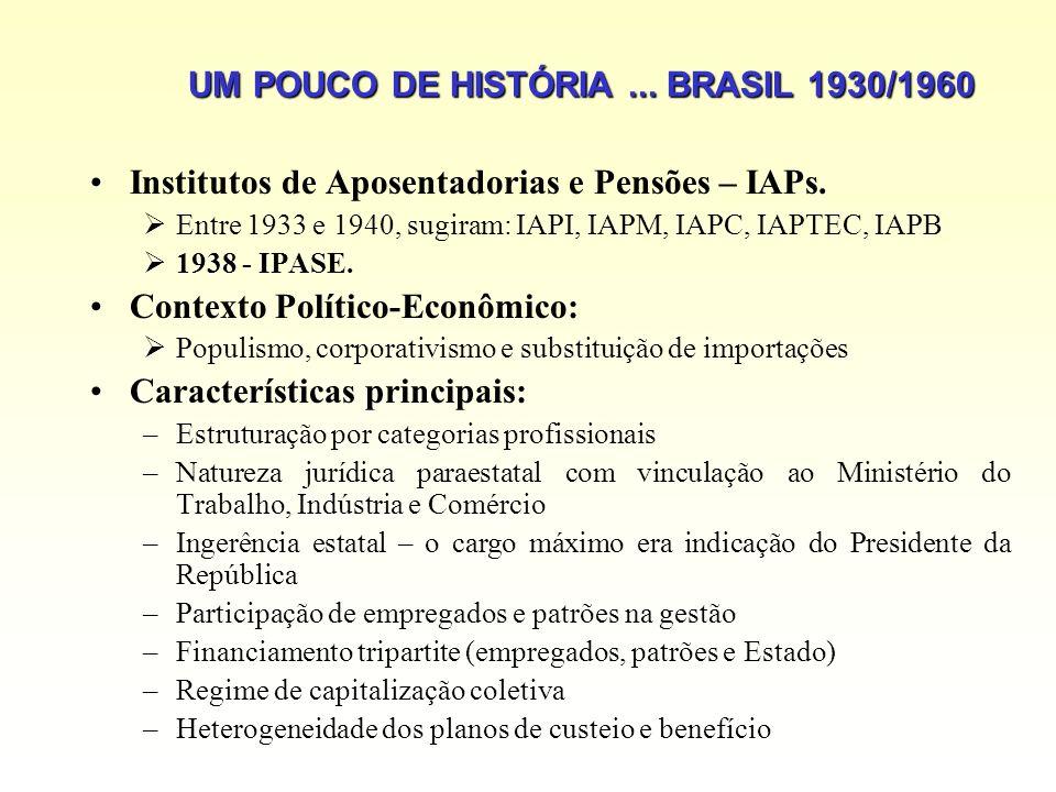UM POUCO DE HISTÓRIA ... BRASIL 1930/1960