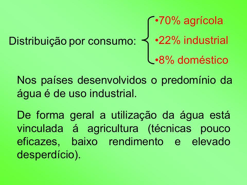 70% agrícola 22% industrial. 8% doméstico. Distribuição por consumo: Nos países desenvolvidos o predomínio da água é de uso industrial.