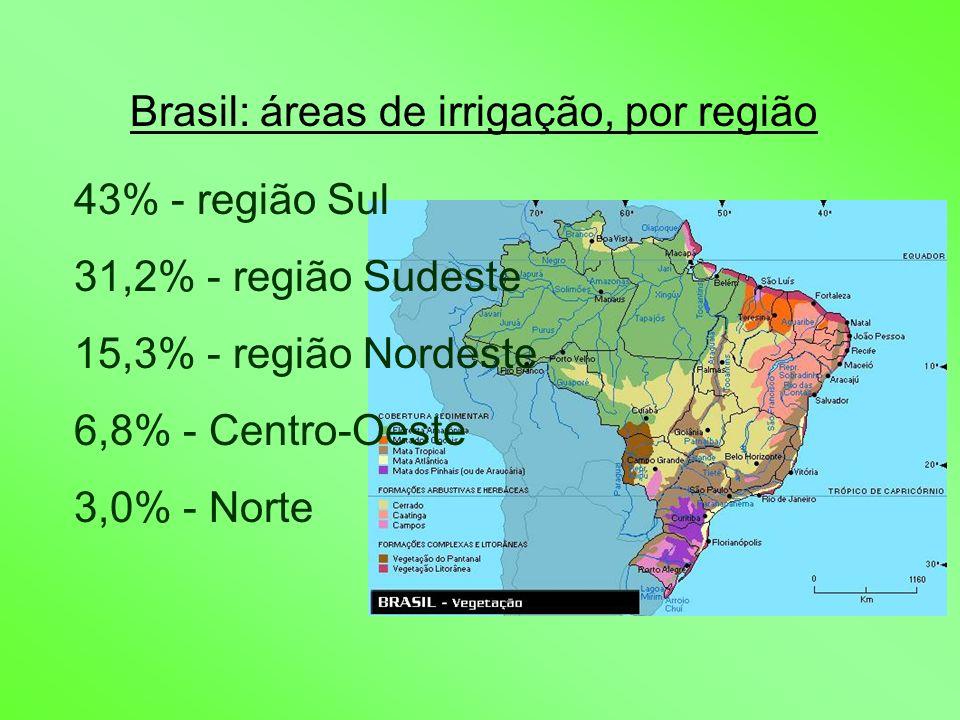 Brasil: áreas de irrigação, por região