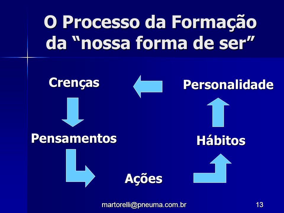 O Processo da Formação da nossa forma de ser