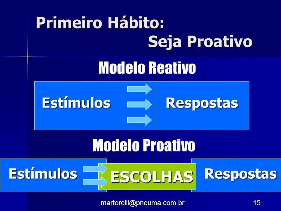Primeiro Hábito: Seja Proativo