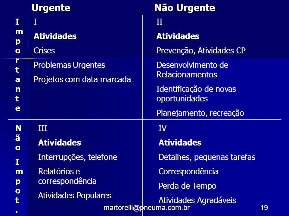 Urgente Não Urgente Importante I Atividades Crises Problemas Urgentes