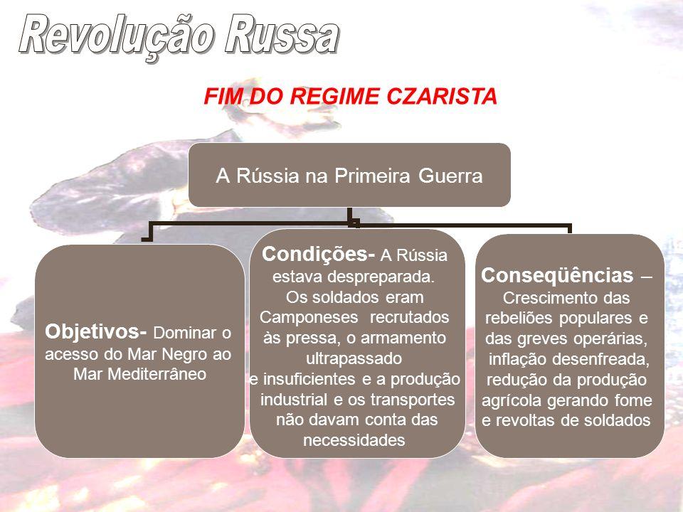 Revolução Russa FIM DO REGIME CZARISTA