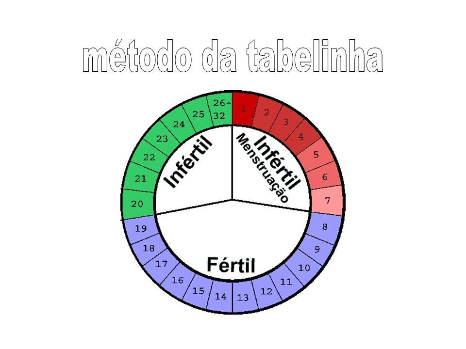 método da tabelinha