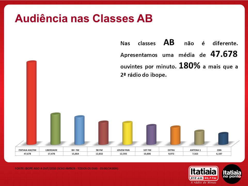 Audiência nas Classes AB