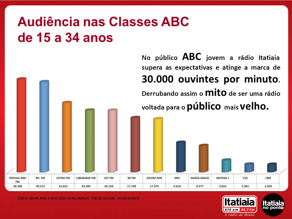 Audiência nas Classes ABC de 15 a 34 anos