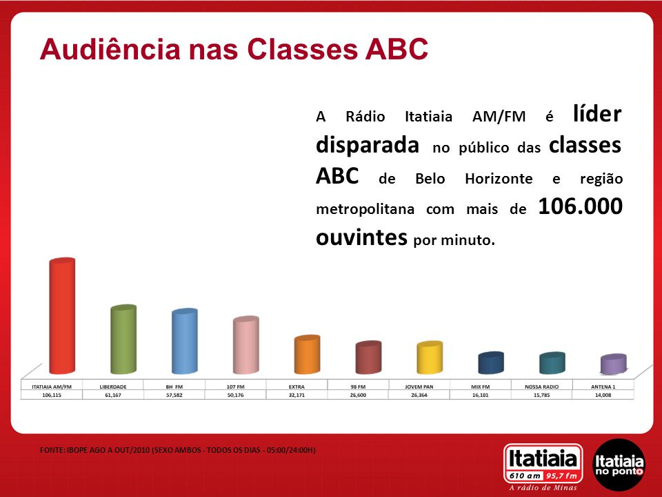 Audiência nas Classes ABC