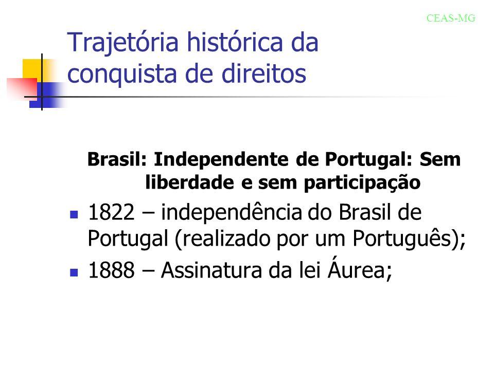 Trajetória histórica da conquista de direitos