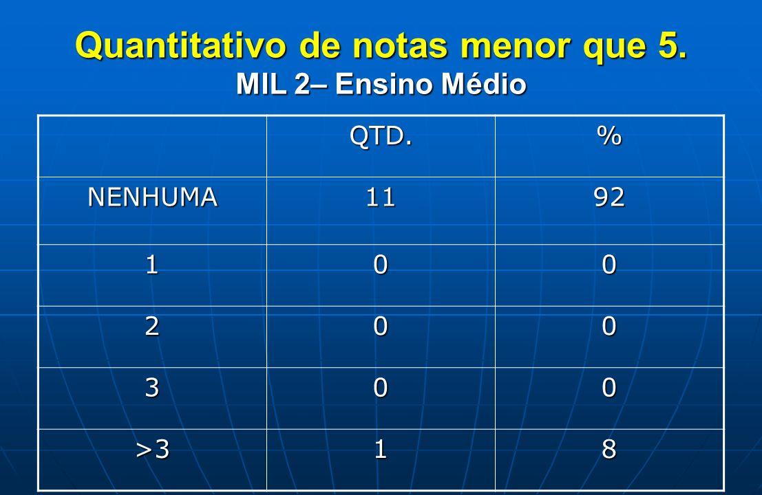 Quantitativo de notas menor que 5. MIL 2– Ensino Médio