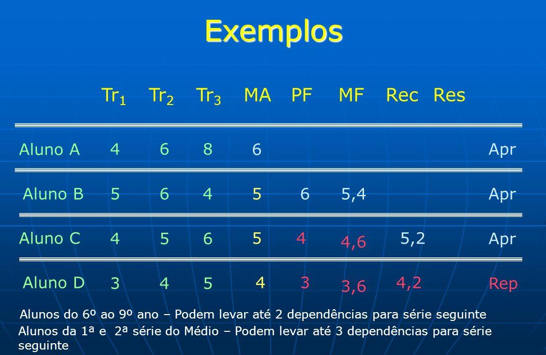Exemplos Tr1 Tr2 Tr3 MA PF MF Rec Res Aluno A 4 6 8 6 Apr Aluno B