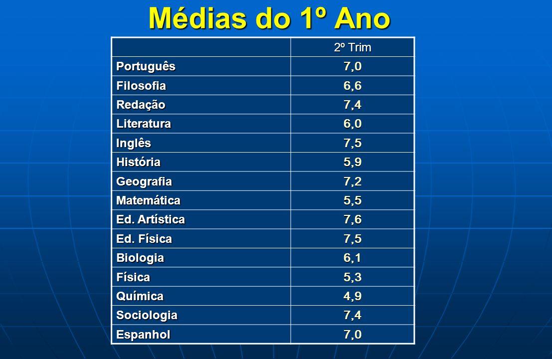 Médias do 1º Ano 2º Trim 7,0 Português 6,6 Filosofia 7,4 Redação 6,0