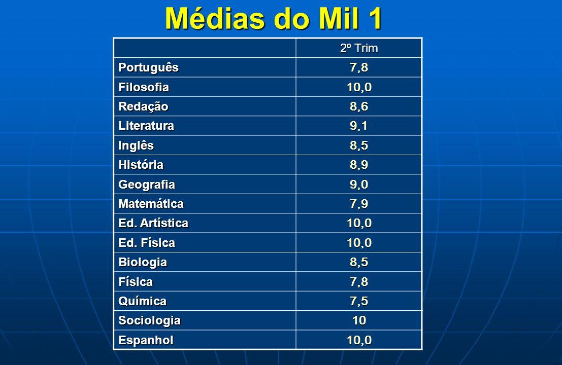 Médias do Mil 1 2º Trim 7,8 Português 10,0 Filosofia 8,6 Redação 9,1