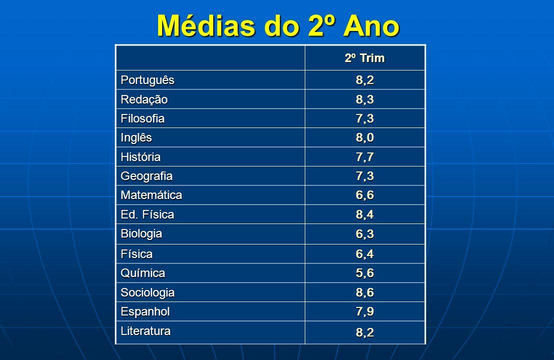 Médias do 2º Ano 2º Trim 8,2 Português 8,3 Redação 7,3 Filosofia 8,0