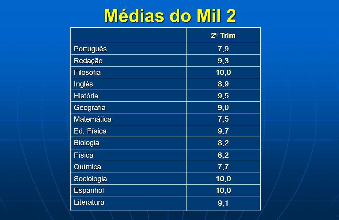 Médias do Mil 2 2º Trim 7,9 Português 9,3 Redação 10,0 Filosofia 8,9