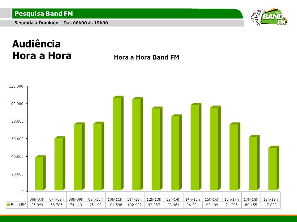 Audiência Hora a Hora Pesquisa Band FM