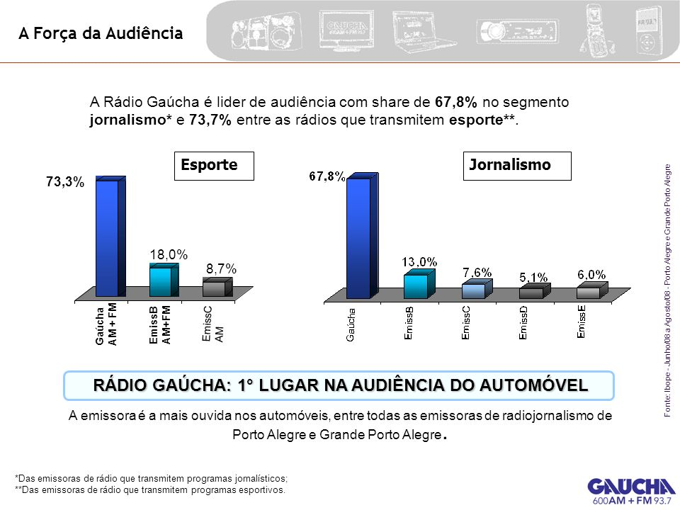 RÁDIO GAÚCHA: 1° LUGAR NA AUDIÊNCIA DO AUTOMÓVEL