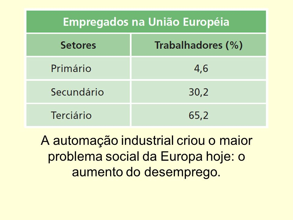 A automação industrial criou o maior problema social da Europa hoje: o aumento do desemprego.