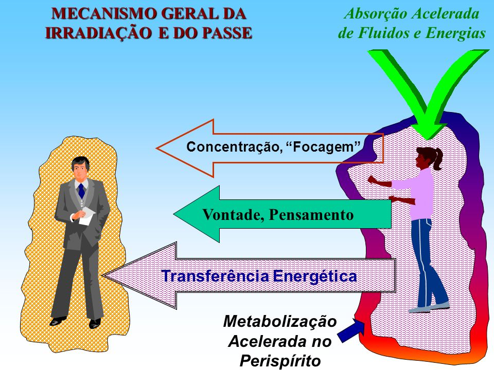 MECANISMO GERAL DA IRRADIAÇÃO E DO PASSE