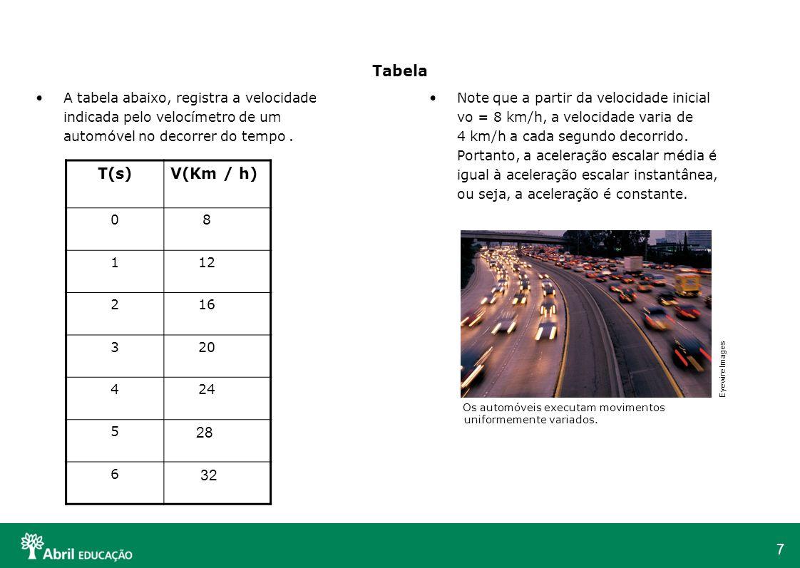 Tabela A tabela abaixo, registra a velocidade indicada pelo velocímetro de um automóvel no decorrer do tempo .
