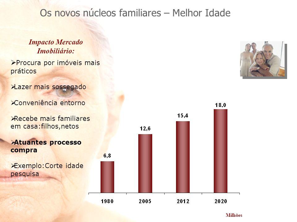 Impacto Mercado Imobiliário: