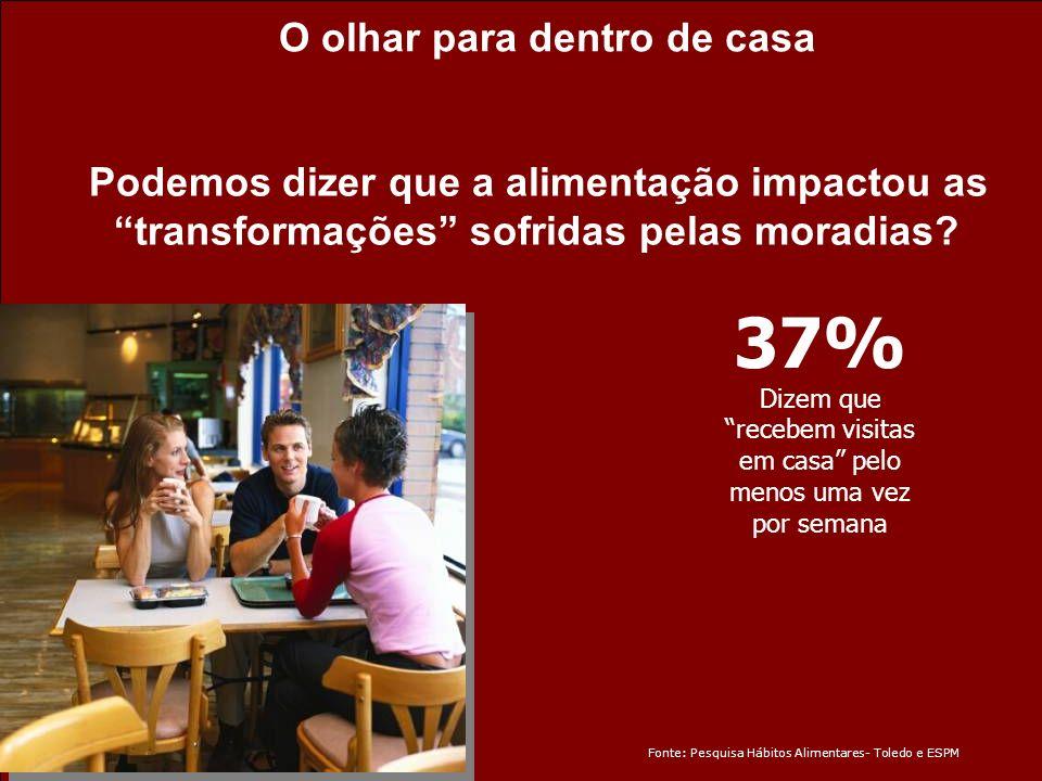 37% O olhar para dentro de casa
