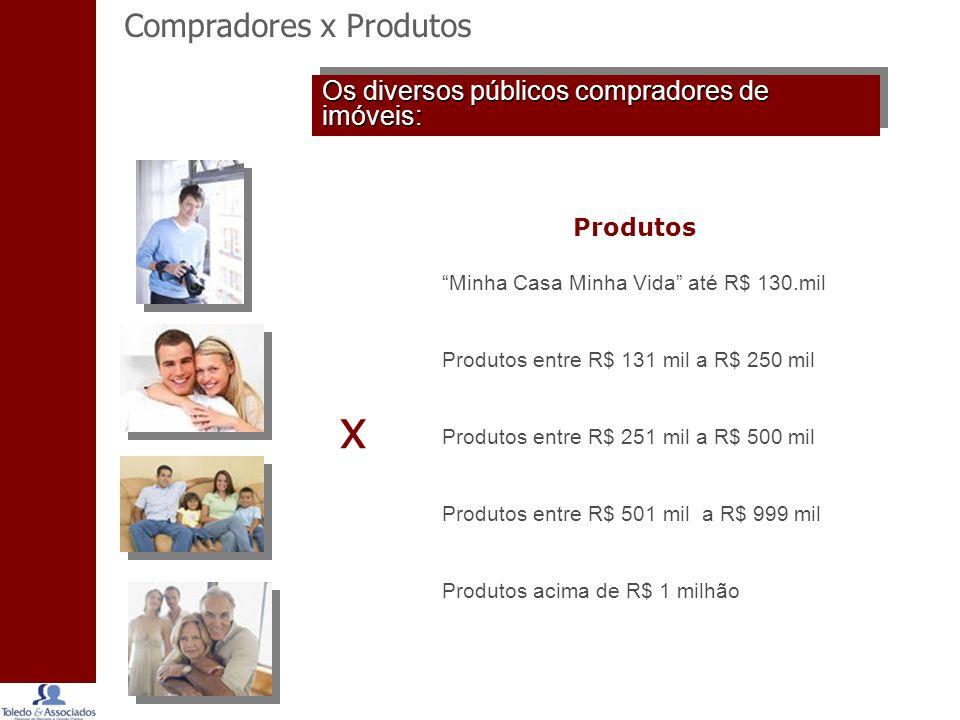 x Compradores x Produtos Os diversos públicos compradores de imóveis: