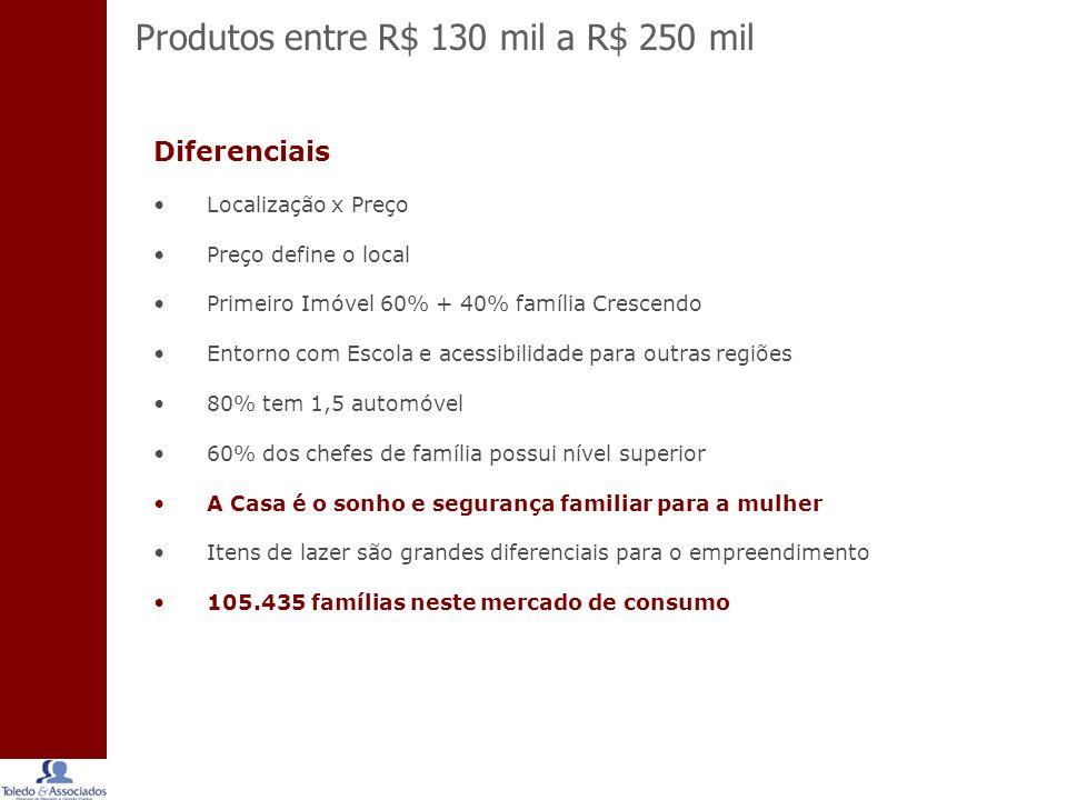 Produtos entre R$ 130 mil a R$ 250 mil
