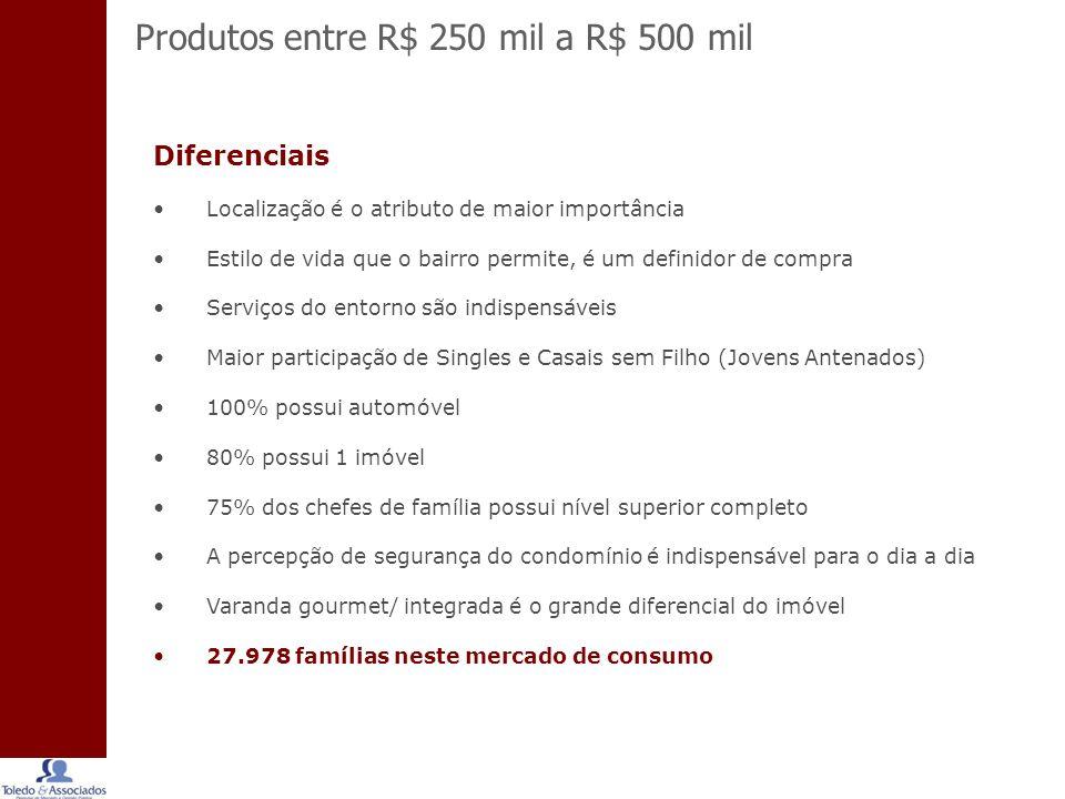 Produtos entre R$ 250 mil a R$ 500 mil