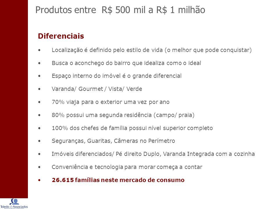 Produtos entre R$ 500 mil a R$ 1 milhão