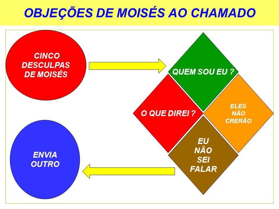 OBJEÇÕES DE MOISÉS AO CHAMADO