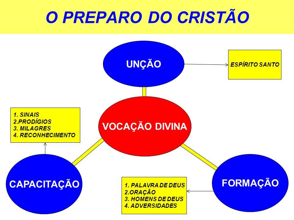 O PREPARO DO CRISTÃO UNÇÃO VOCAÇÃO DIVINA CAPACITAÇÃO FORMAÇÃO