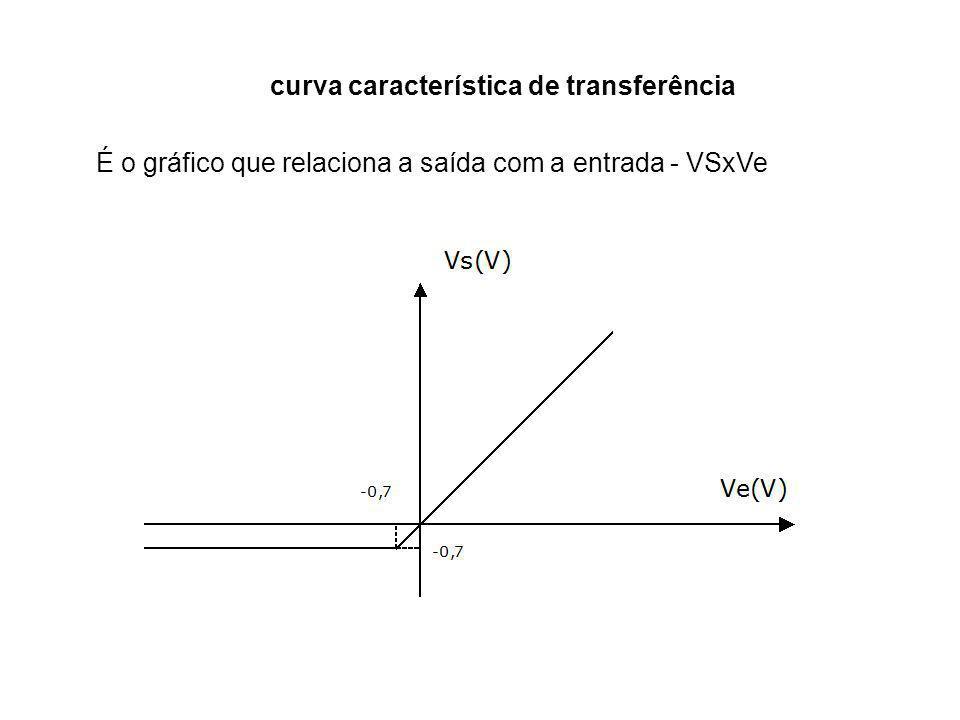 curva característica de transferência
