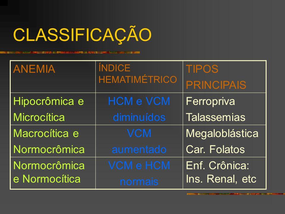 CLASSIFICAÇÃO ANEMIA TIPOS PRINCIPAIS Hipocrômica e Microcítica