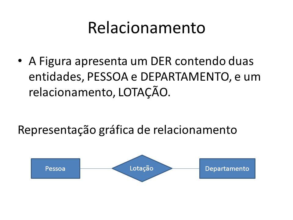 RelacionamentoA Figura apresenta um DER contendo duas entidades, PESSOA e DEPARTAMENTO, e um relacionamento, LOTAÇÃO.