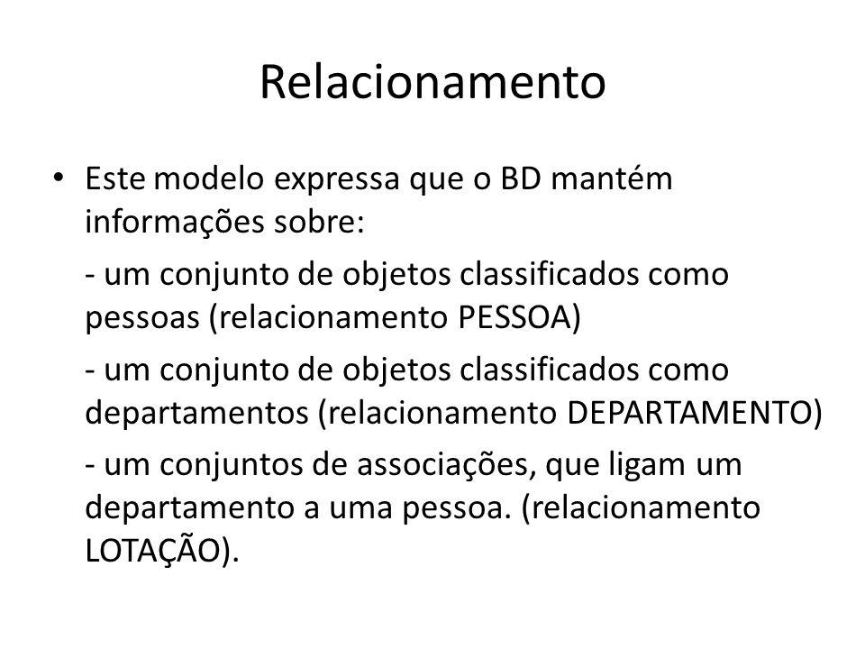 Relacionamento Este modelo expressa que o BD mantém informações sobre: