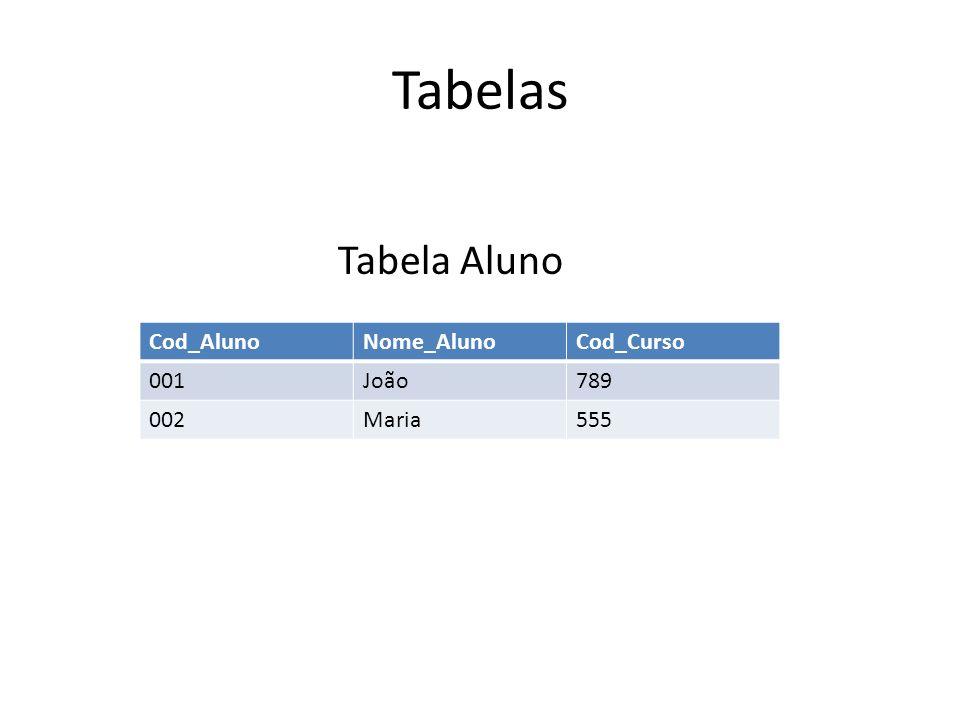 Tabelas Tabela Aluno Cod_Aluno Nome_Aluno Cod_Curso 001 João 789 002