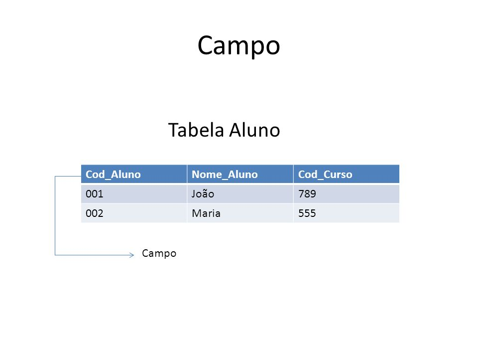 Campo Tabela Aluno Cod_Aluno Nome_Aluno Cod_Curso 001 João 789 002