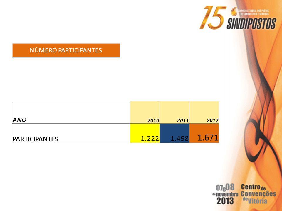 1.671 1.222 1.498 NÚMERO PARTICIPANTES ANO PARTICIPANTES 2010 2011