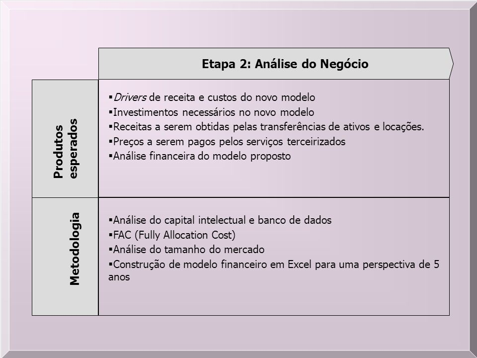 Etapa 2: Análise do Negócio