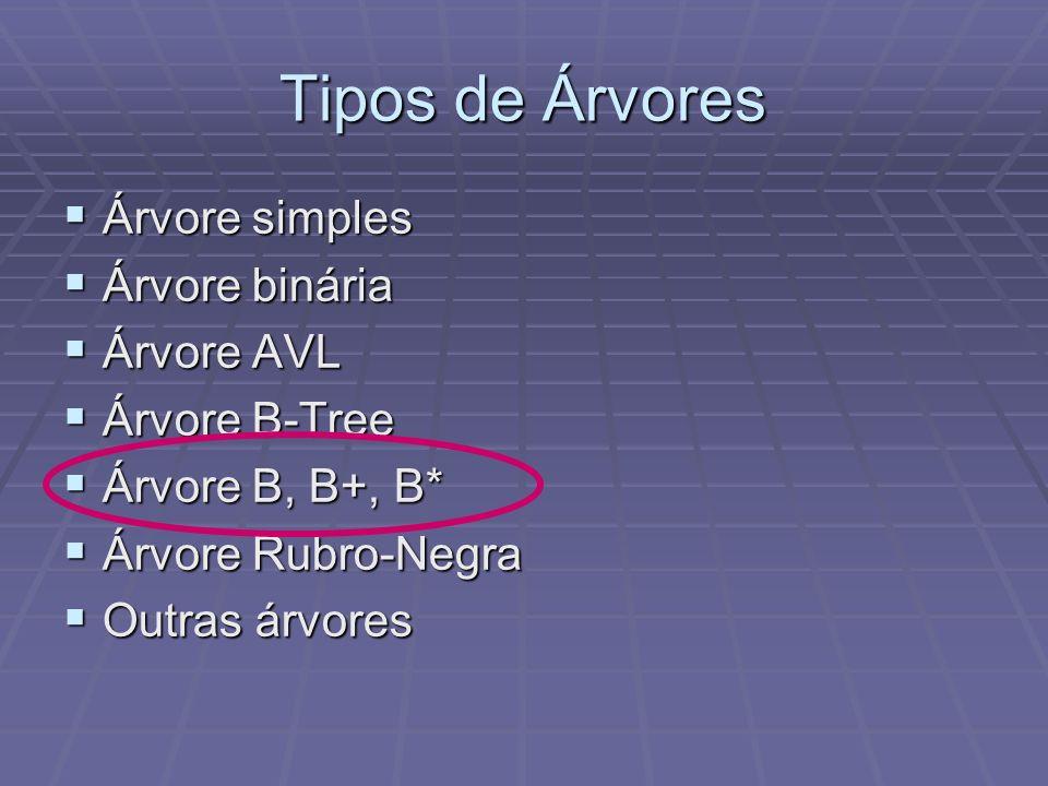Tipos de Árvores Árvore simples Árvore binária Árvore AVL