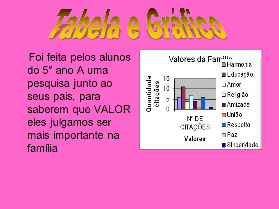 Tabela e Gráfico