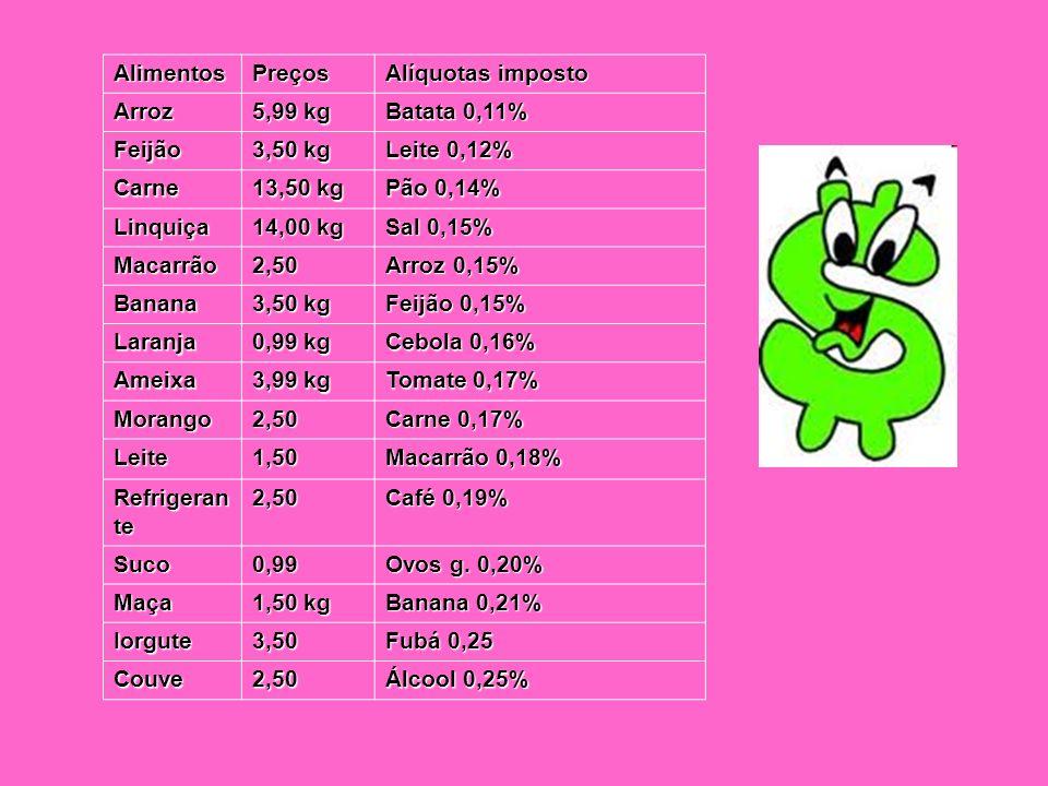 AlimentosPreços. Alíquotas imposto. Arroz. 5,99 kg. Batata 0,11% Feijão. 3,50 kg. Leite 0,12% Carne.
