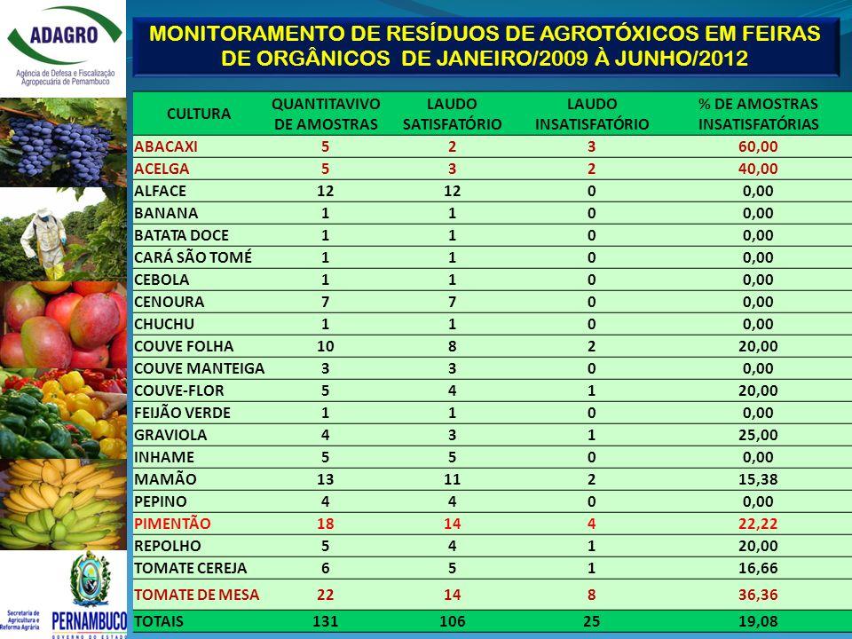 QUANTITAVIVO DE AMOSTRAS % DE AMOSTRAS INSATISFATÓRIAS