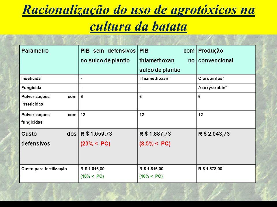 Racionalização do uso de agrotóxicos na cultura da batata