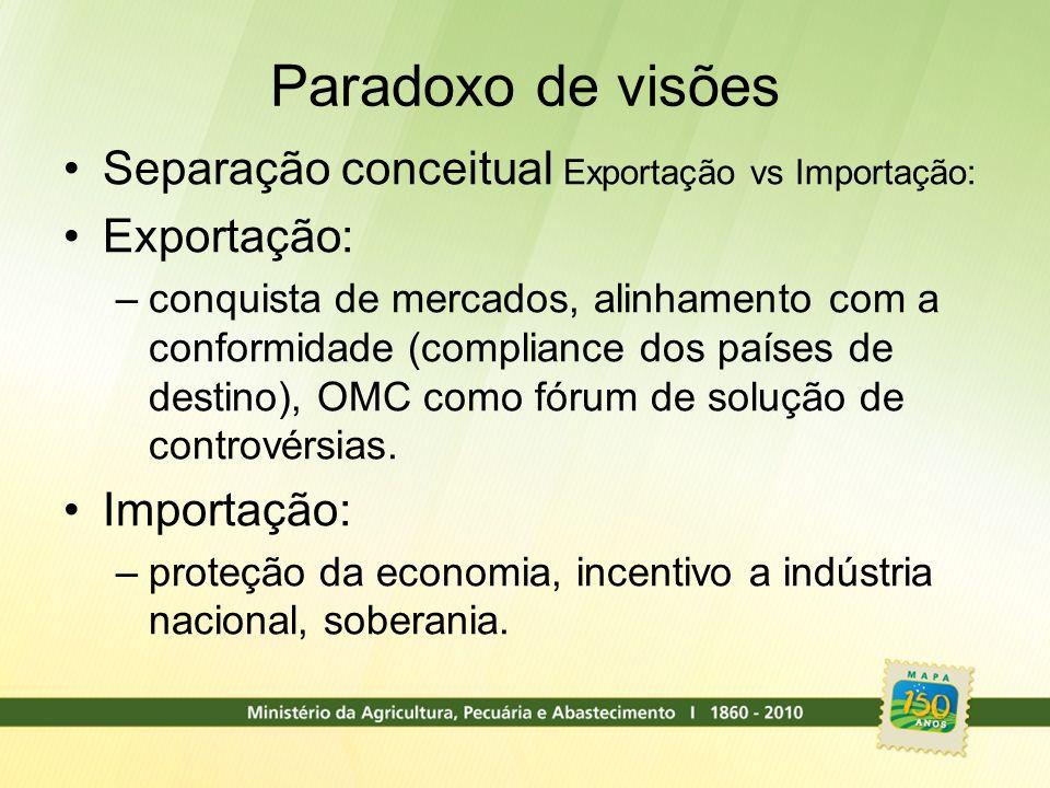 Paradoxo de visões Separação conceitual Exportação vs Importação: