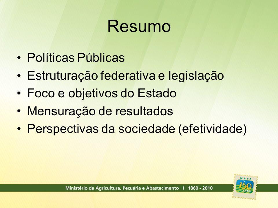 Resumo Políticas Públicas Estruturação federativa e legislação